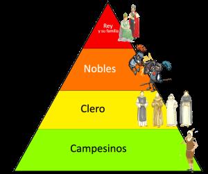 piràmide social edat mitjana